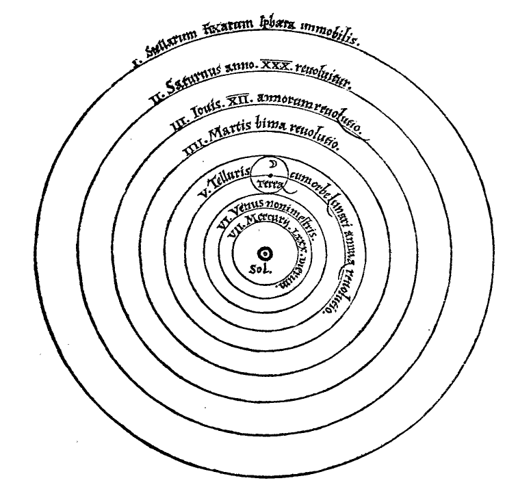 \includegraphics[width=0.5\textwidth ]{copernican_system}